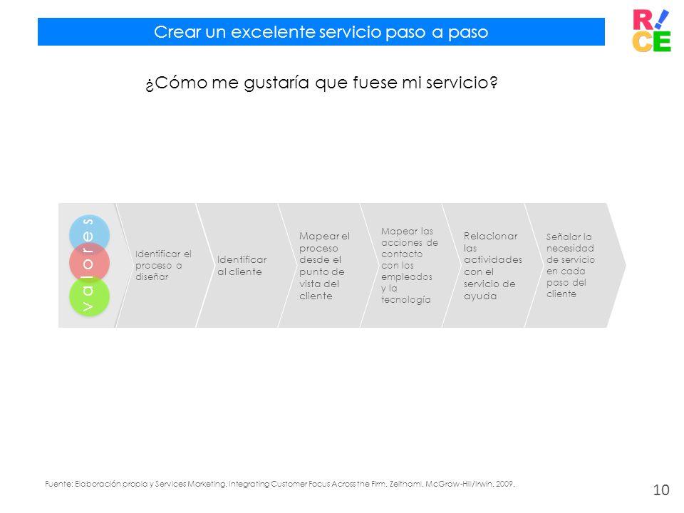 Crear un excelente servicio paso a paso ¿Cómo me gustaría que fuese mi servicio? Identificar el proceso a diseñar Identificar al cliente Mapear el pro