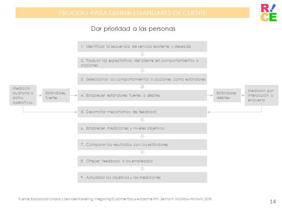 PROCESO PARA DEFINIR ESTANDARES DE CLIENTE Dar prioridad a las personas 1. Identificar la secuencia de servicio existente y deseada 2. Traducir las ex