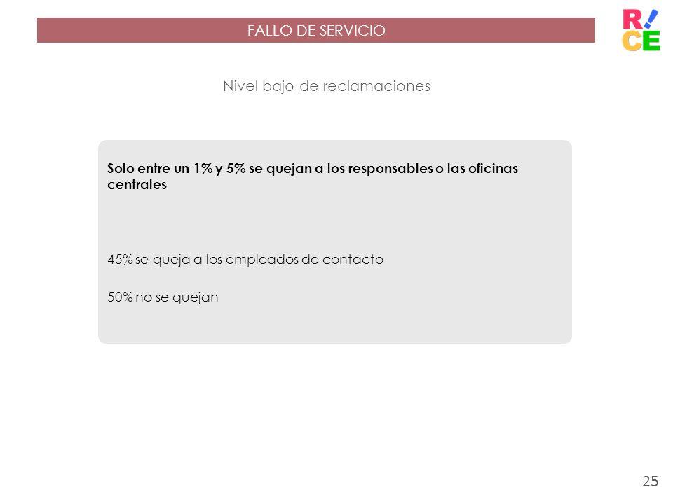 FALLO DE SERVICIO Nivel bajo de reclamaciones Solo entre un 1% y 5% se quejan a los responsables o las oficinas centrales 45% se queja a los empleados