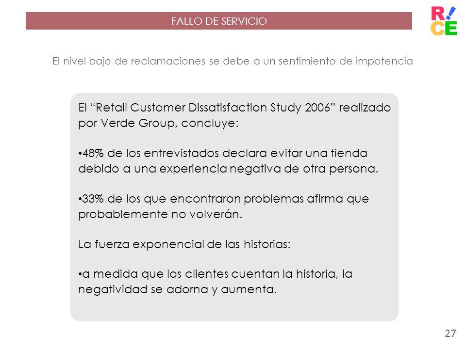 FALLO DE SERVICIO El nivel bajo de reclamaciones se debe a un sentimiento de impotencia El Retail Customer Dissatisfaction Study 2006 realizado por Ve