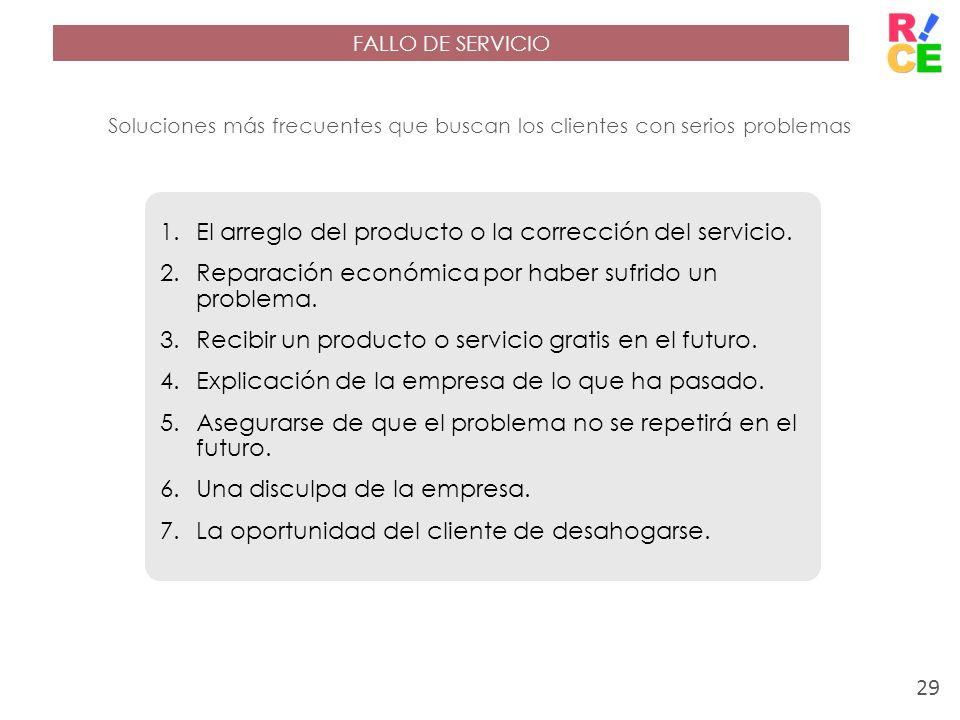 FALLO DE SERVICIO Soluciones más frecuentes que buscan los clientes con serios problemas 1.El arreglo del producto o la corrección del servicio. 2.Rep