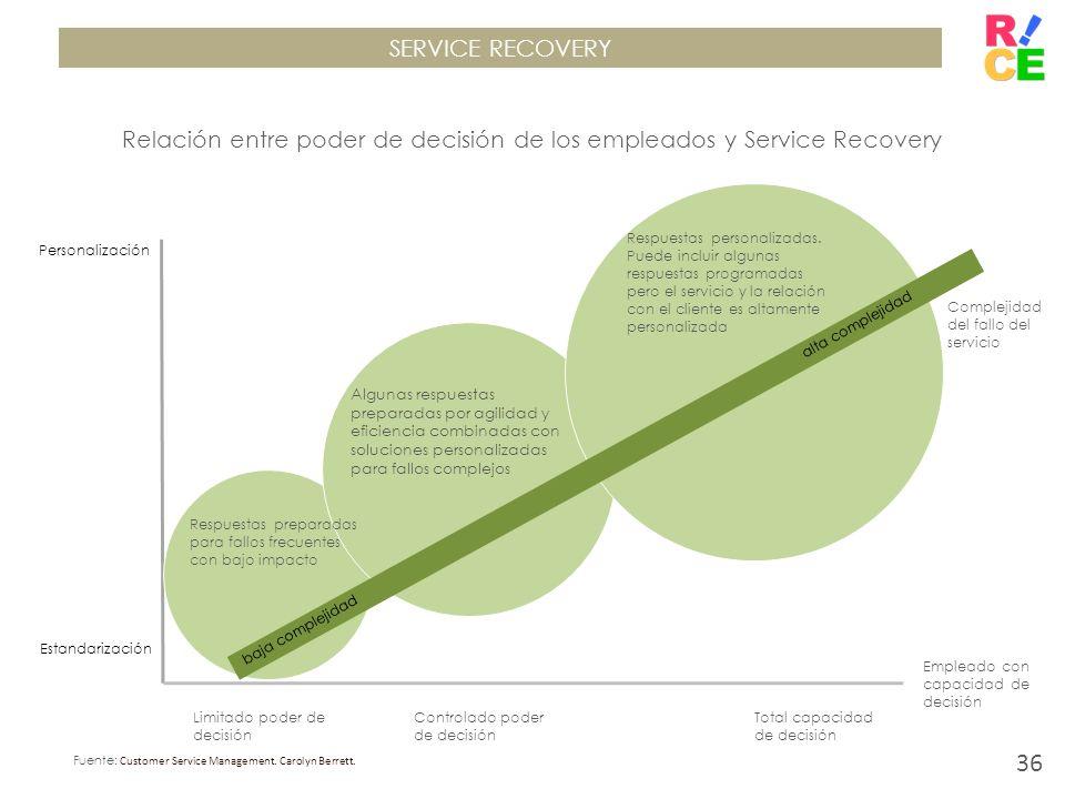 SERVICE RECOVERY Relación entre poder de decisión de los empleados y Service Recovery Personalización Estandarización baja complejidad alta complejida