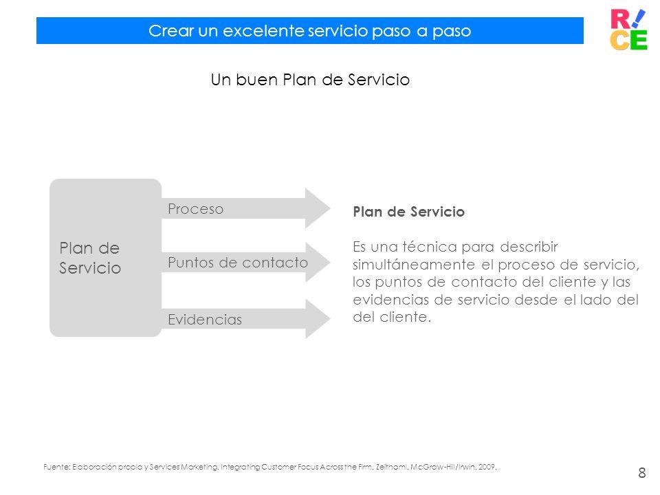 Fuente: Elaboración propia y Services Marketing. Integrating Customer Focus Across the Firm. Zeithaml. McGraw-Hill/Irwin. 2009. Crear un excelente ser
