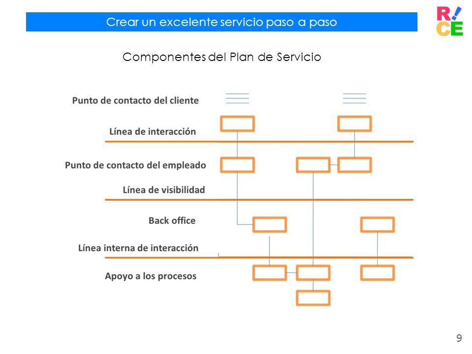 Crear un excelente servicio paso a paso Componentes del Plan de Servicio 9