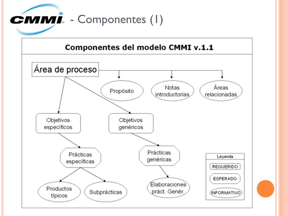 - Componentes (1)