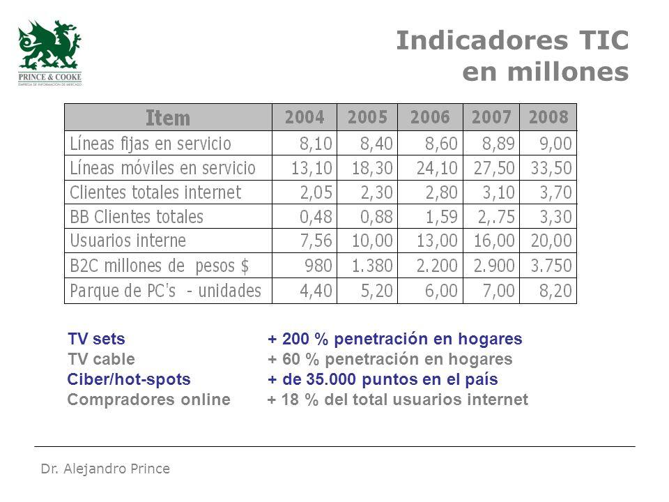 Dr. Alejandro Prince Indicadores TIC en millones TV sets+ 200 % penetración en hogares TV cable+ 60 % penetración en hogares Ciber/hot-spots+ de 35.00