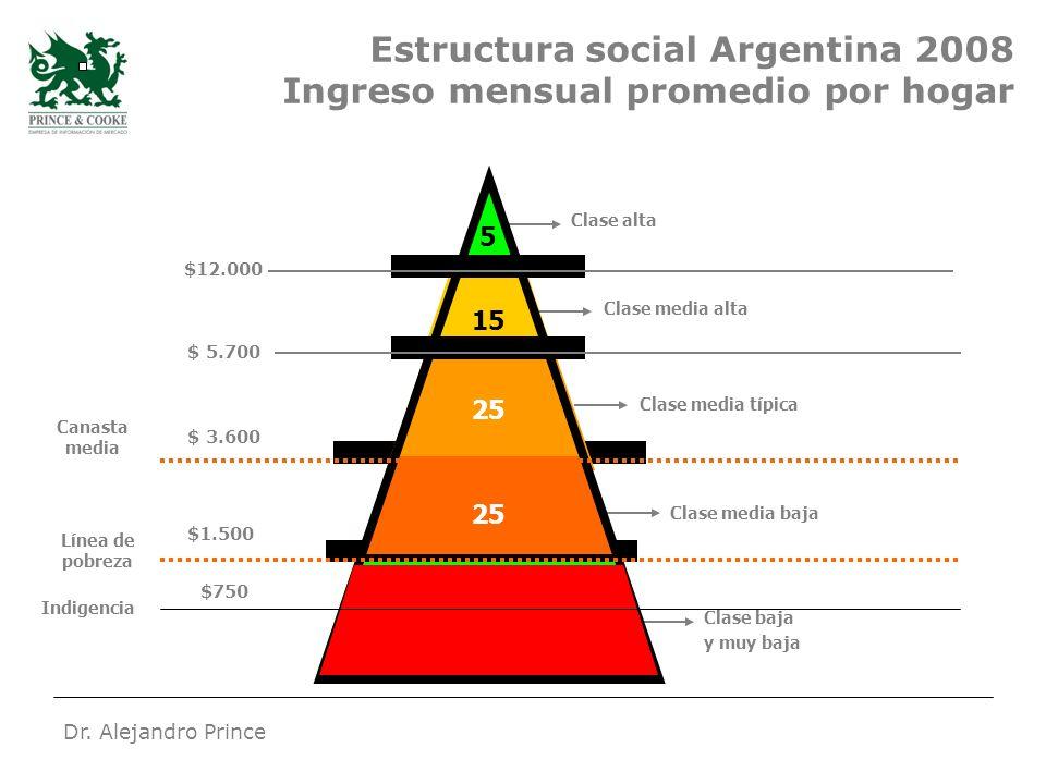 Dr. Alejandro Prince $2.200 * 2 Estructura social Argentina 2008 Ingreso mensual promedio por hogar 15 30 Indigencia Clase alta 25 Clase media alta Cl