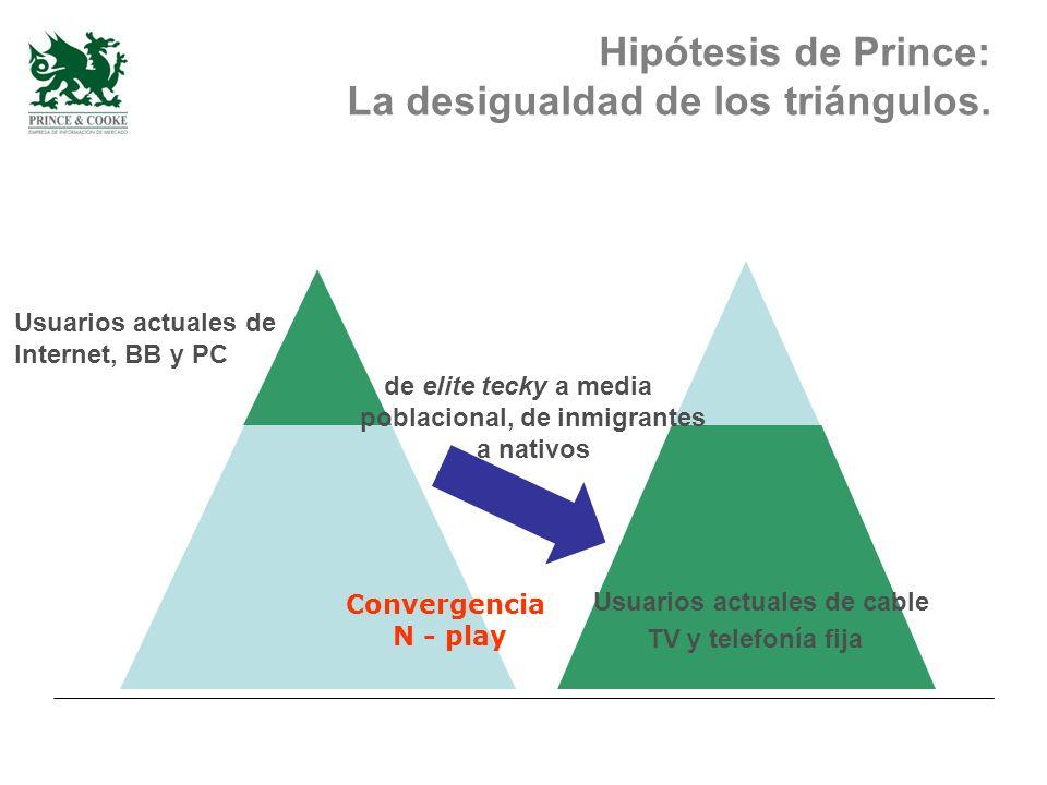 Usuarios actuales de Internet, BB y PC de elite tecky a media poblacional, de inmigrantes a nativos Usuarios actuales de cable TV y telefonía fija Convergencia N - play Hipótesis de Prince: La desigualdad de los triángulos.