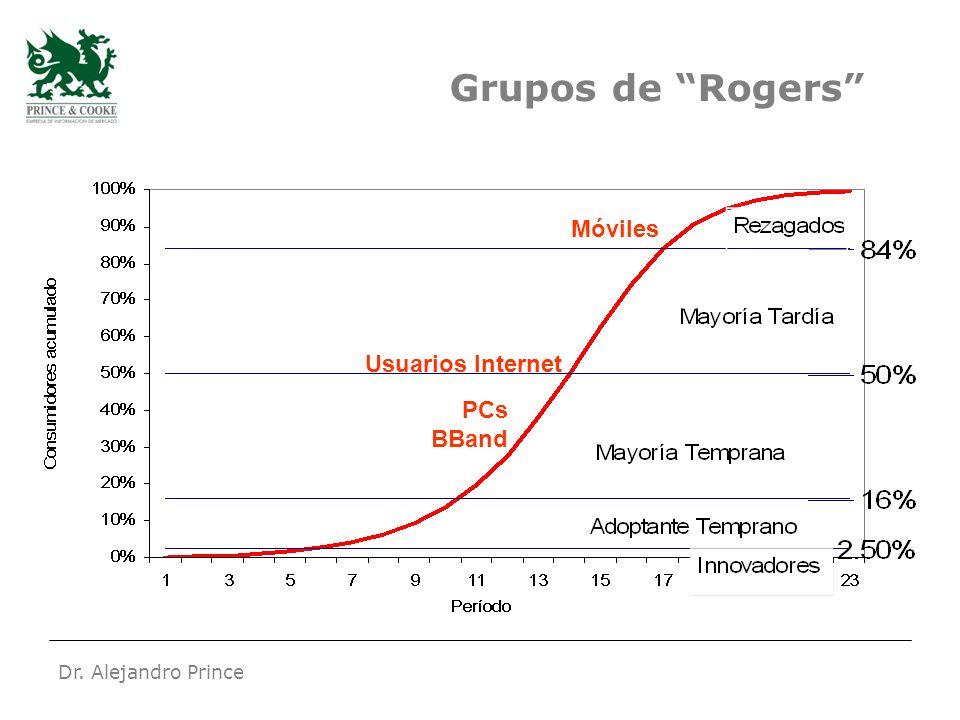 Dr. Alejandro Prince Grupos de Rogers Usuarios Internet Móviles PCs BBand