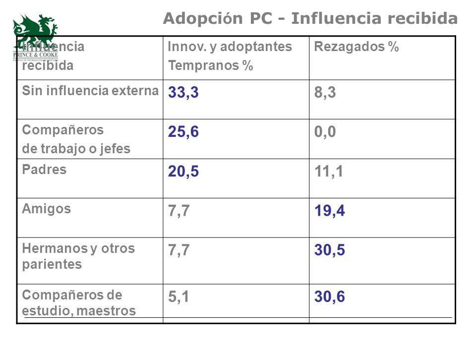 Adopci ó n PC - Influencia recibida Influencia recibida Innov.