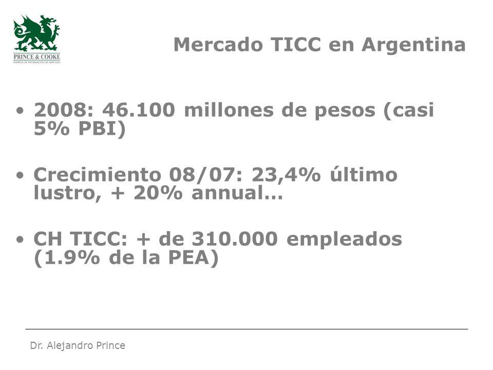 Dr. Alejandro Prince Mercado TICC en Argentina 2008: 46.100 millones de pesos (casi 5% PBI) Crecimiento 08/07: 23,4% último lustro, + 20% annual… CH T