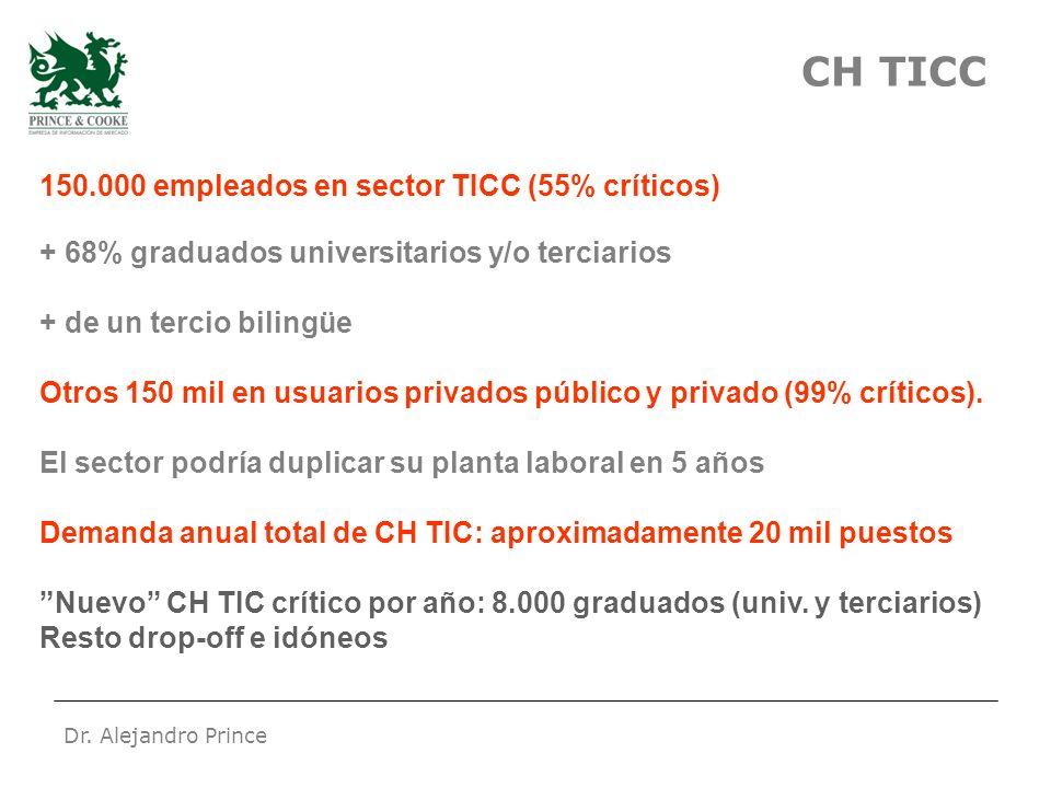 Dr. Alejandro Prince CH TICC 150.000 empleados en sector TICC (55% críticos) + 68% graduados universitarios y/o terciarios + de un tercio bilingüe Otr