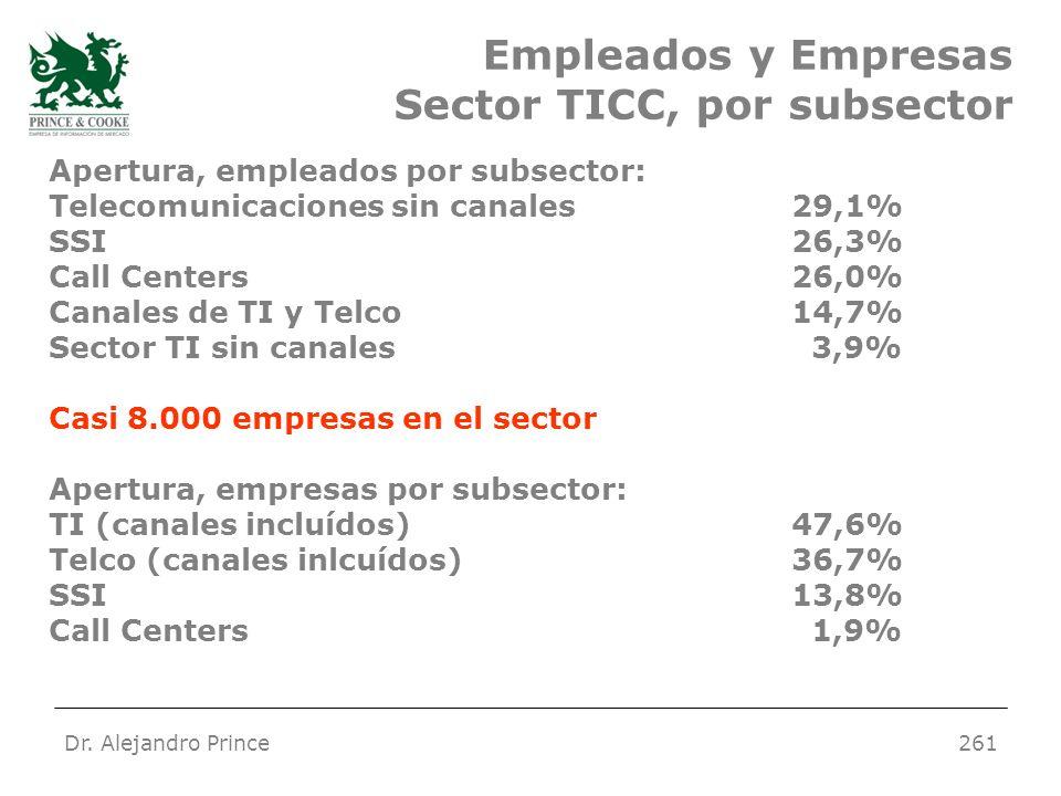 Dr. Alejandro Prince261 Empleados y Empresas Sector TICC, por subsector Apertura, empleados por subsector: Telecomunicaciones sin canales29,1% SSI26,3