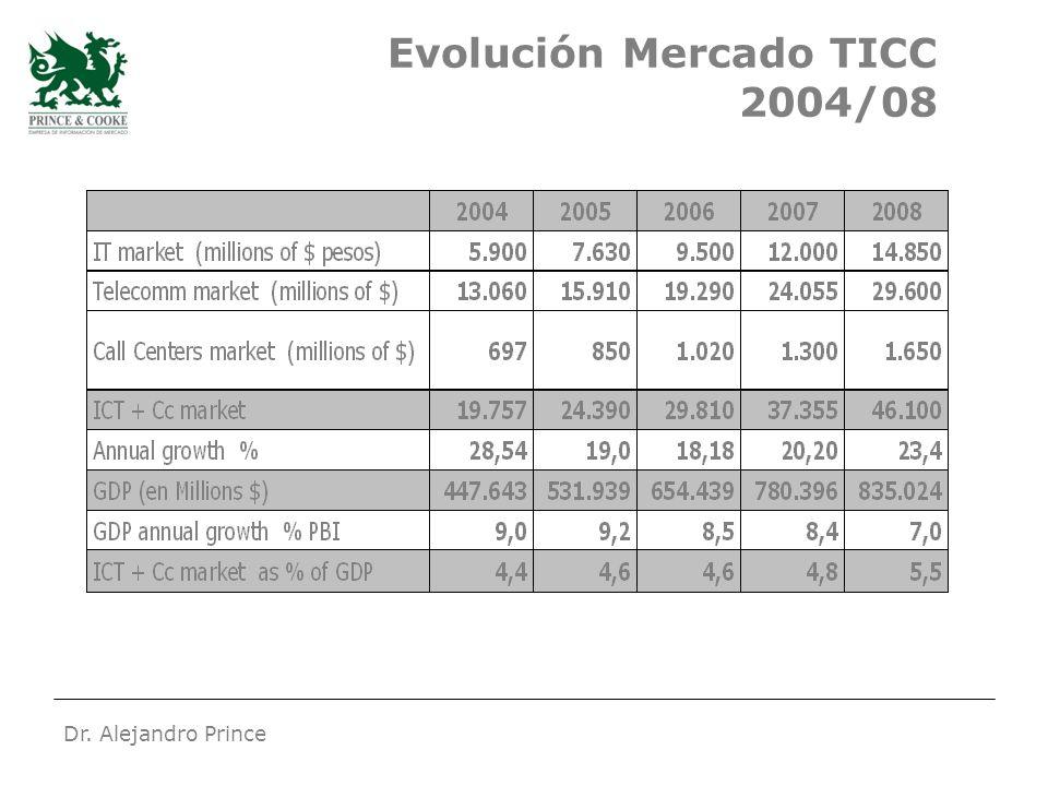 Dr. Alejandro Prince Evolución Mercado TICC 2004/08