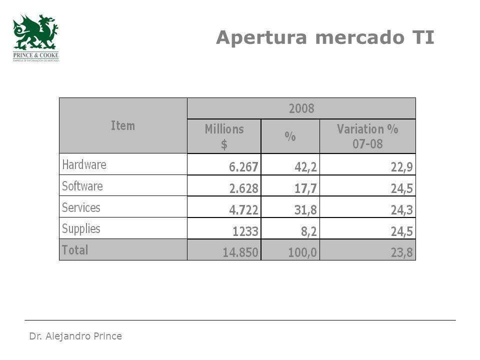 Dr. Alejandro Prince Apertura mercado TI