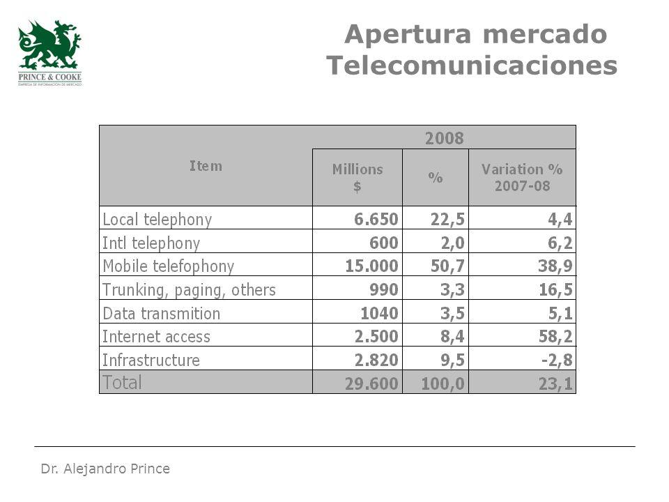 Dr. Alejandro Prince Apertura mercado Telecomunicaciones