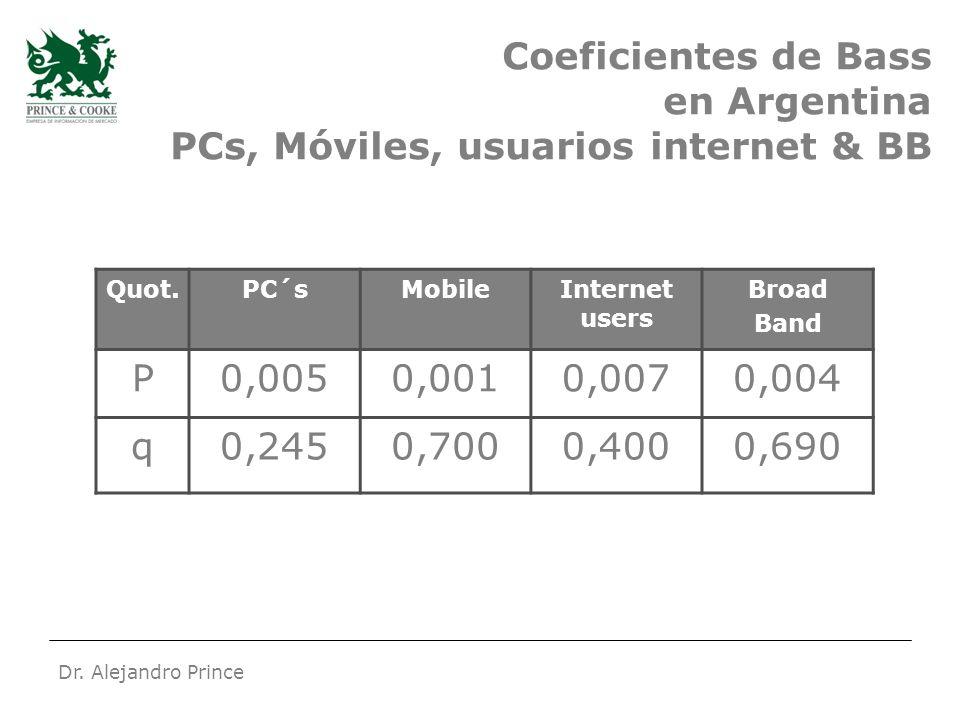 Dr. Alejandro Prince Coeficientes de Bass en Argentina PCs, Móviles, usuarios internet & BB Quot.PC´sMobileInternet users Broad Band P0,0050,0010,0070