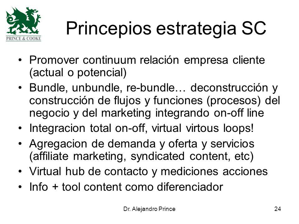 Dr. Alejandro Prince24 Princepios estrategia SC Promover continuum relación empresa cliente (actual o potencial) Bundle, unbundle, re-bundle… deconstr