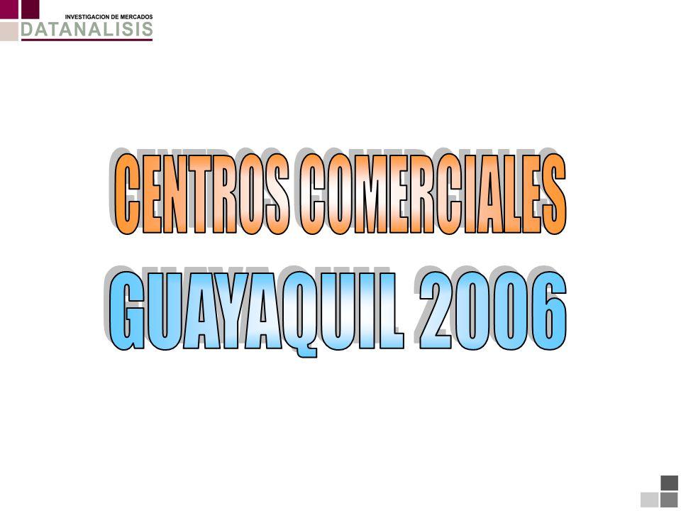 Total Centros Comerciales concurridos RIOCENTRO SUR BASE: (504) Total Entrevistados