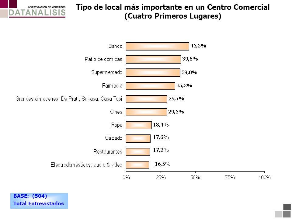 Tipo de local más importante en un Centro Comercial (Cuatro Primeros Lugares) BASE: (504) Total Entrevistados