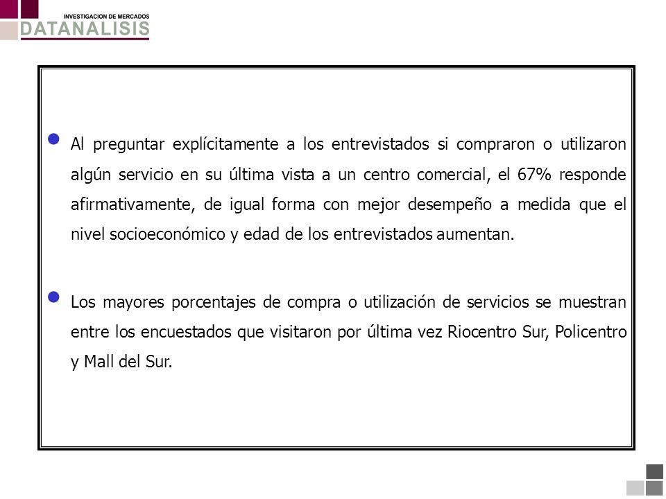 Al preguntar explícitamente a los entrevistados si compraron o utilizaron algún servicio en su última vista a un centro comercial, el 67% responde afi