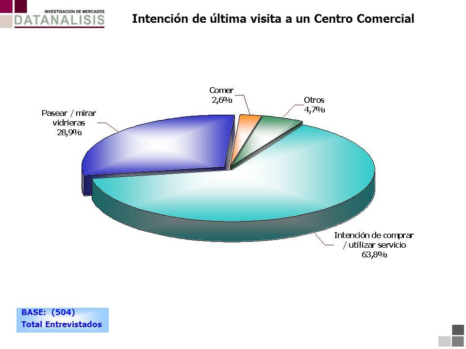 Intención de última visita a un Centro Comercial BASE: (504) Total Entrevistados
