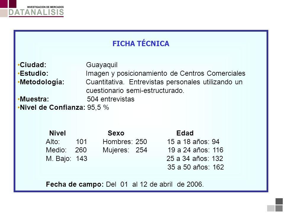 FICHA TÉCNICA Ciudad: Guayaquil Estudio: Imagen y posicionamiento de Centros Comerciales Metodología: Cuantitativa. Entrevistas personales utilizando