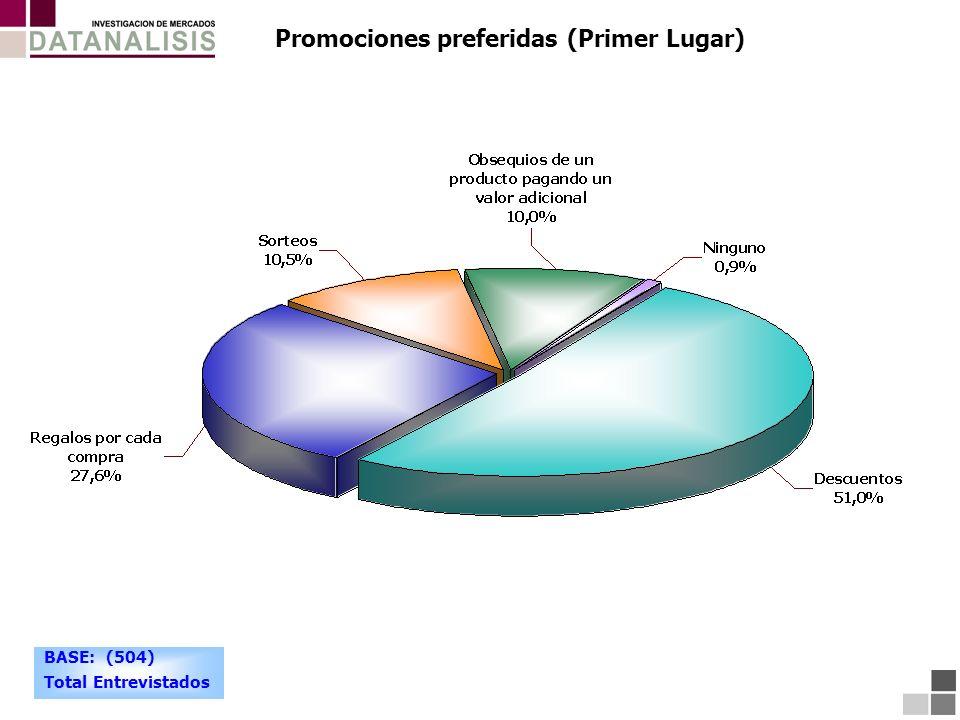 Promociones preferidas (Primer Lugar) BASE: (504) Total Entrevistados