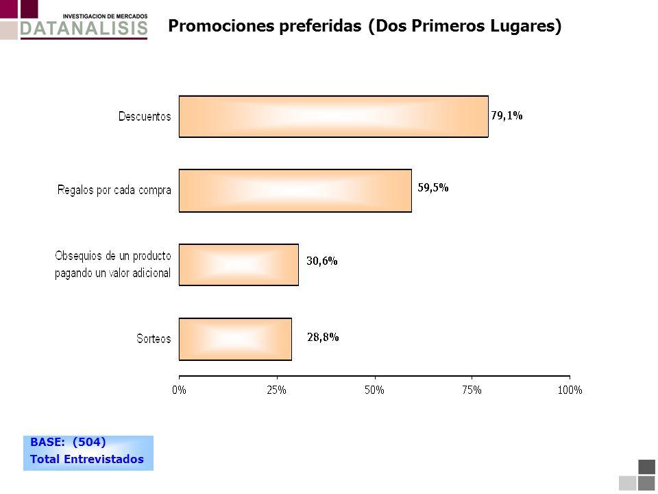 Promociones preferidas (Dos Primeros Lugares) BASE: (504) Total Entrevistados