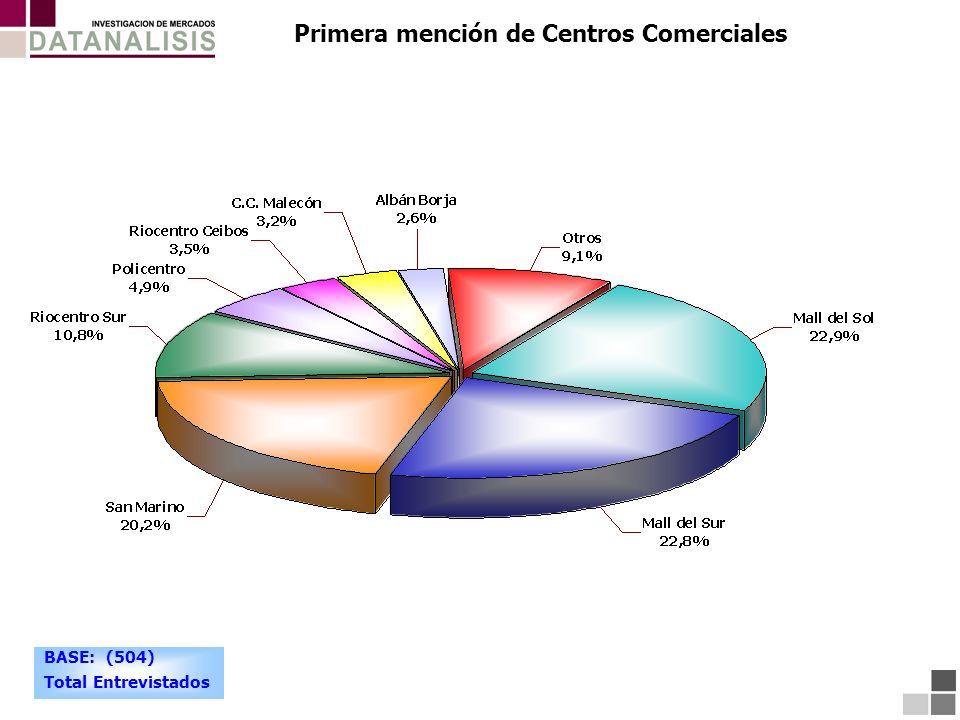 Primera mención de Centros Comerciales BASE: (504) Total Entrevistados