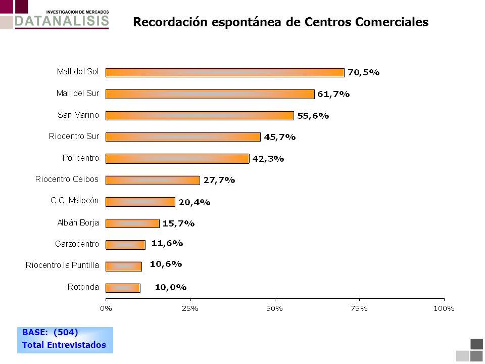 Recordación espontánea de Centros Comerciales BASE: (504) Total Entrevistados