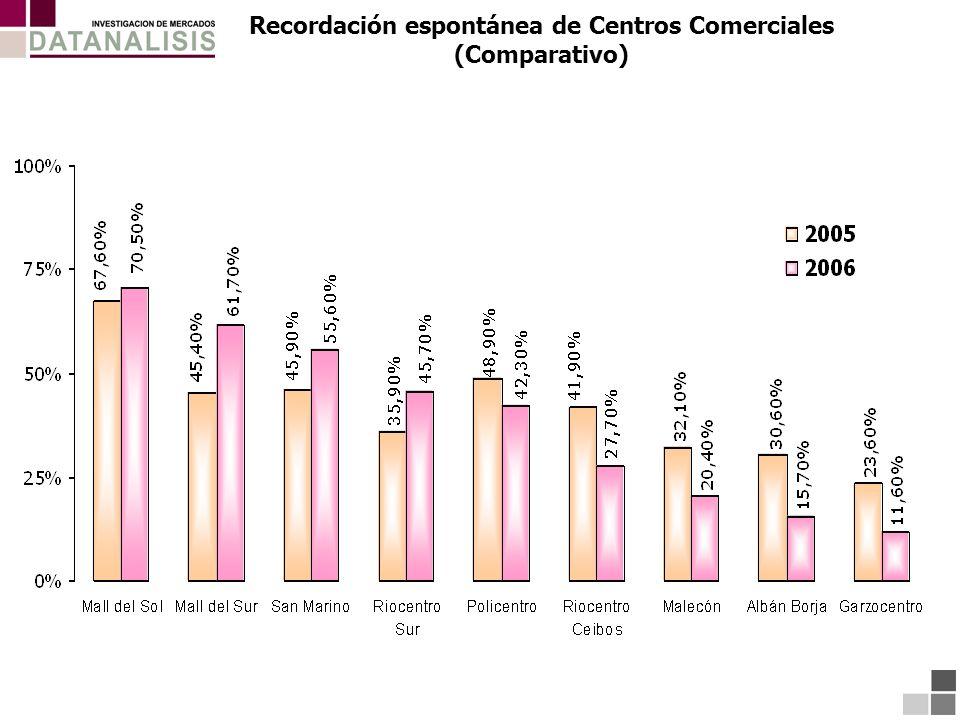 Recordación espontánea de Centros Comerciales (Comparativo)