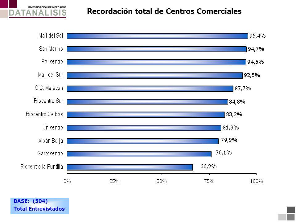 Recordación total de Centros Comerciales BASE: (504) Total Entrevistados