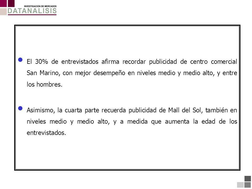 El 30% de entrevistados afirma recordar publicidad de centro comercial San Marino, con mejor desempeño en niveles medio y medio alto, y entre los homb