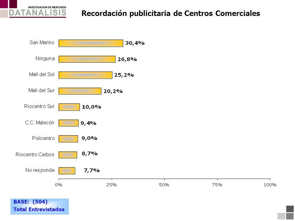 Recordación publicitaria de Centros Comerciales BASE: (504) Total Entrevistados