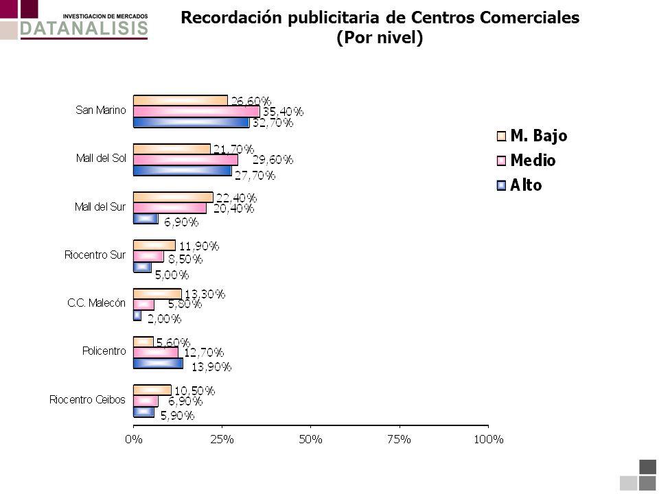 Recordación publicitaria de Centros Comerciales (Por nivel)