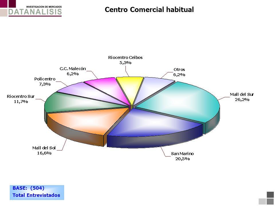 Centro Comercial habitual BASE: (504) Total Entrevistados