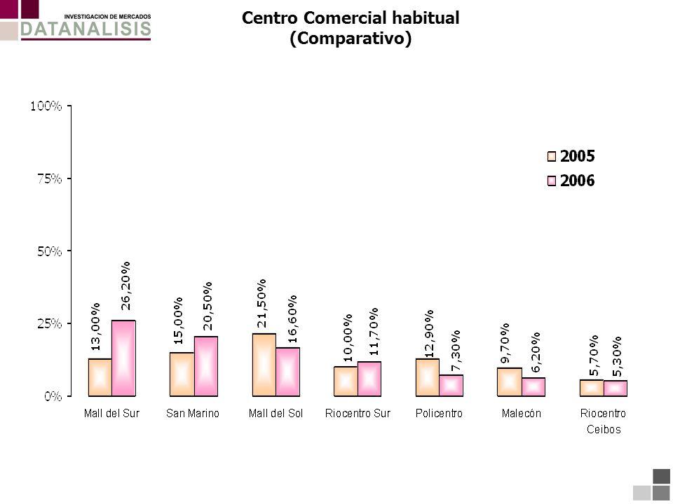 Centro Comercial habitual (Comparativo)