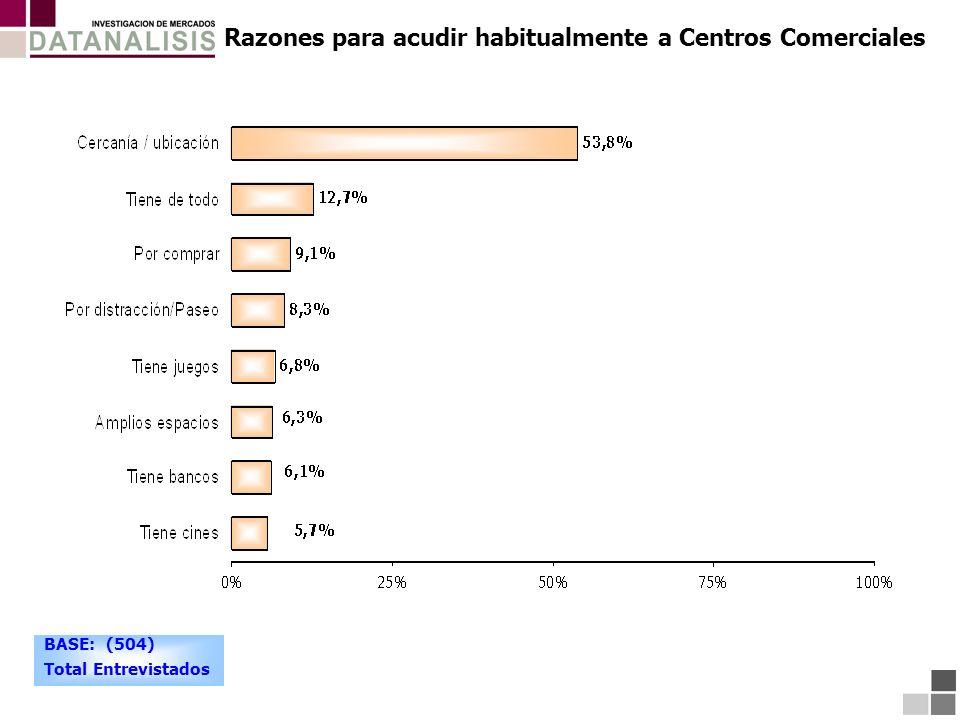 Razones para acudir habitualmente a Centros Comerciales BASE: (504) Total Entrevistados