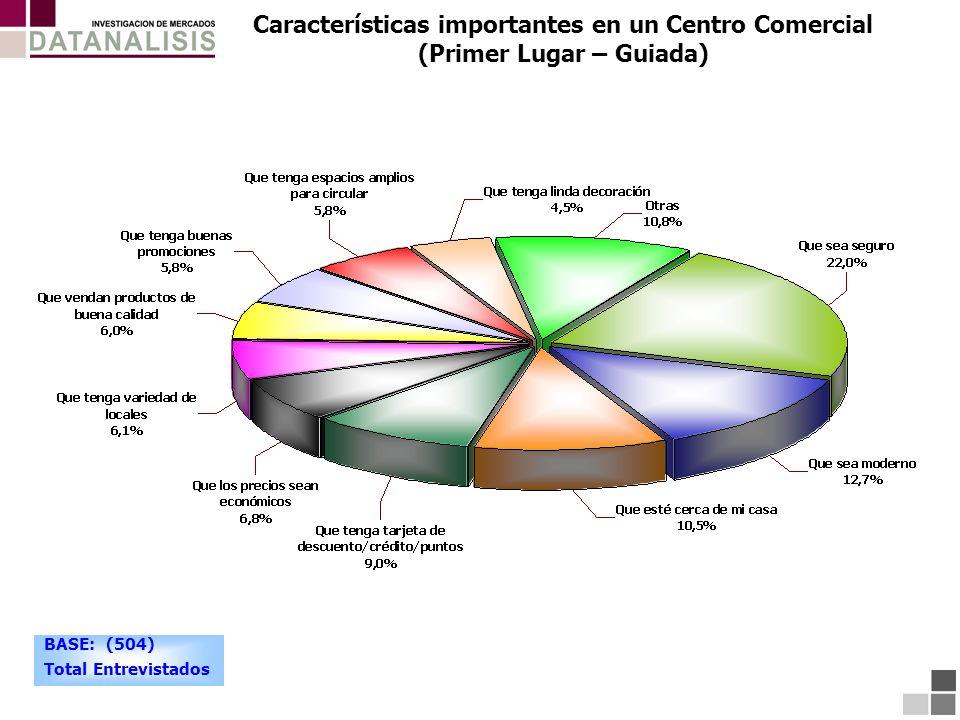 Características importantes en un Centro Comercial (Primer Lugar – Guiada) BASE: (504) Total Entrevistados