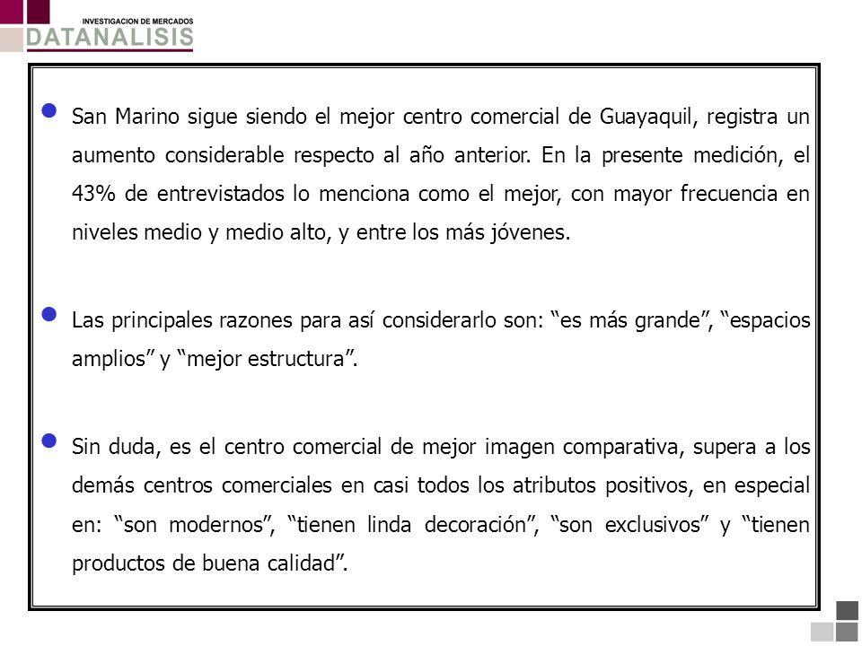 San Marino sigue siendo el mejor centro comercial de Guayaquil, registra un aumento considerable respecto al año anterior. En la presente medición, el