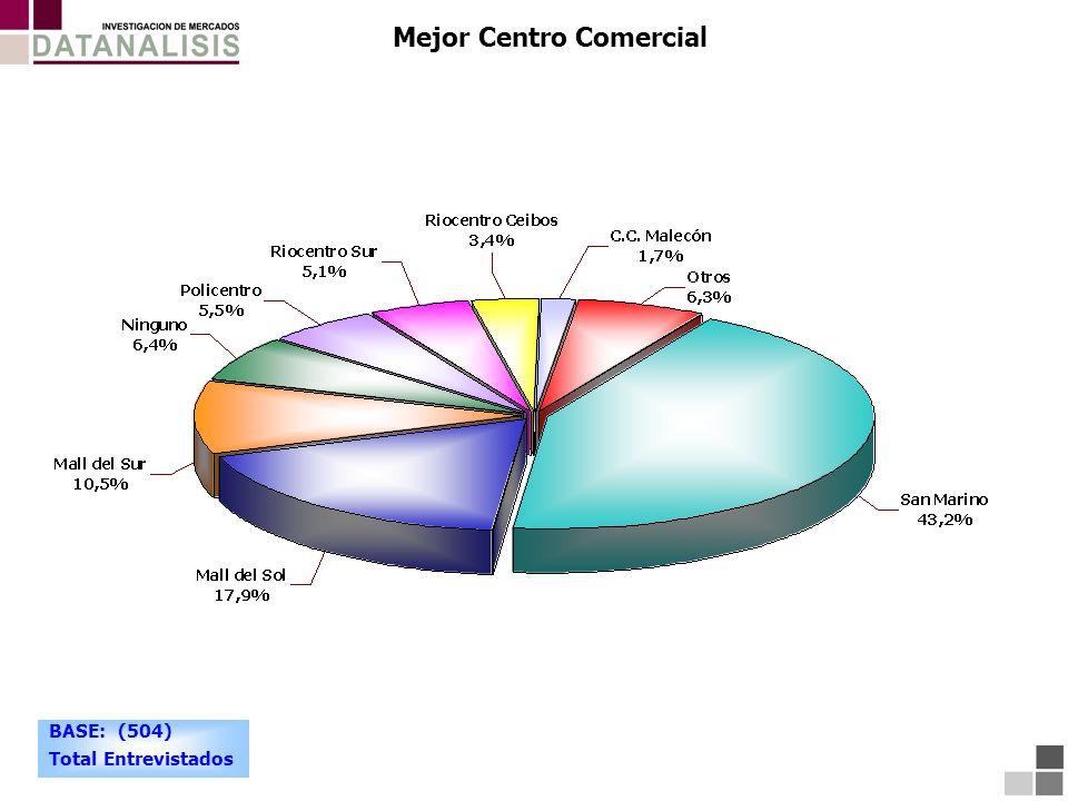 Mejor Centro Comercial BASE: (504) Total Entrevistados
