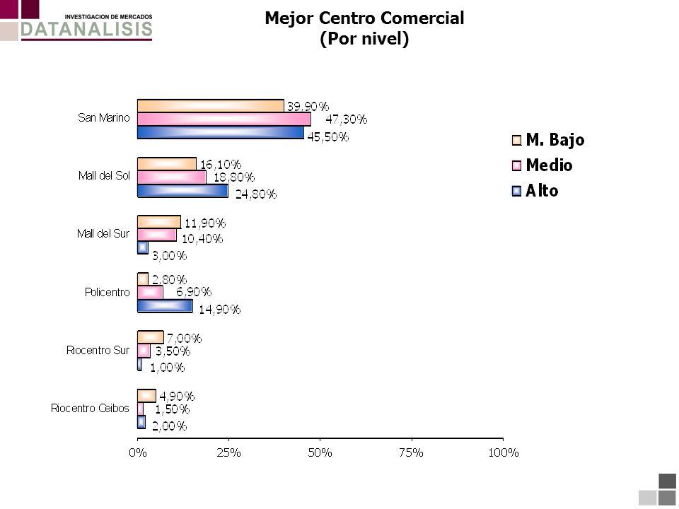 Mejor Centro Comercial (Por nivel)