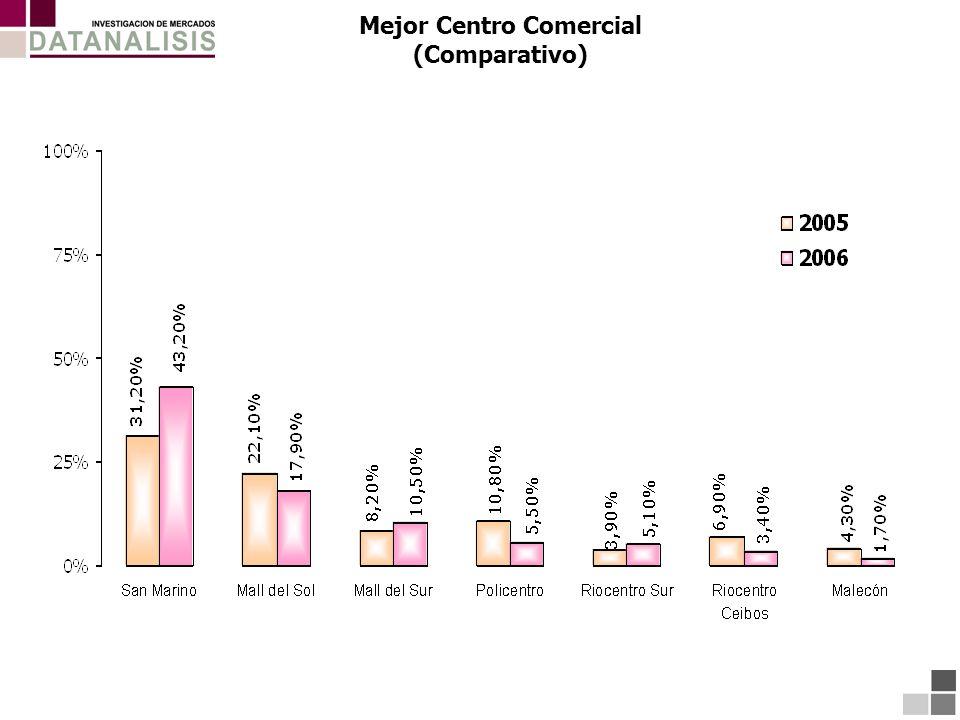 Mejor Centro Comercial (Comparativo)