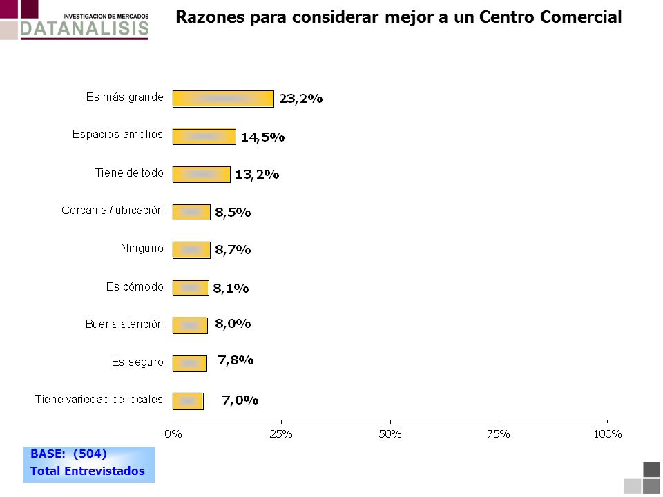 Razones para considerar mejor a un Centro Comercial BASE: (504) Total Entrevistados