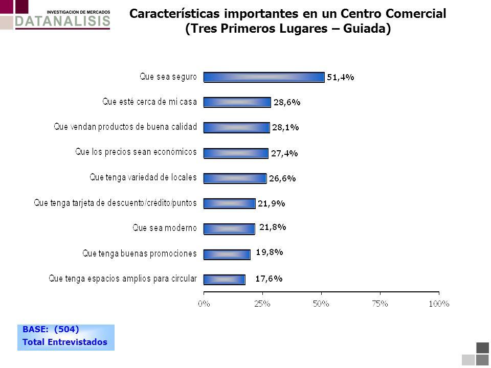 Características importantes en un Centro Comercial (Tres Primeros Lugares – Guiada) BASE: (504) Total Entrevistados