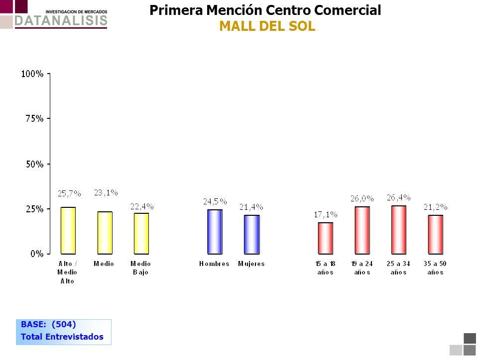 BASE: (504) Total Entrevistados Primera Mención Centro Comercial MALL DEL SOL