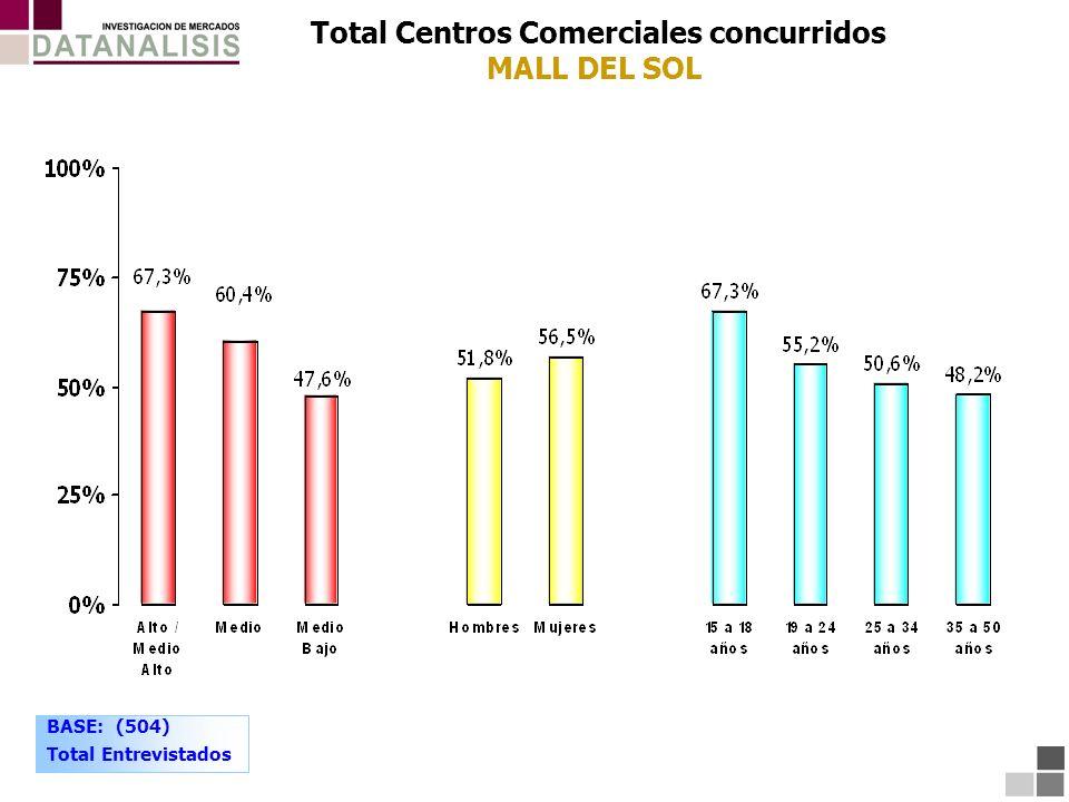Total Centros Comerciales concurridos MALL DEL SOL BASE: (504) Total Entrevistados
