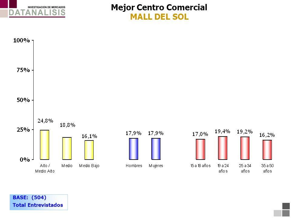 Mejor Centro Comercial MALL DEL SOL BASE: (504) Total Entrevistados