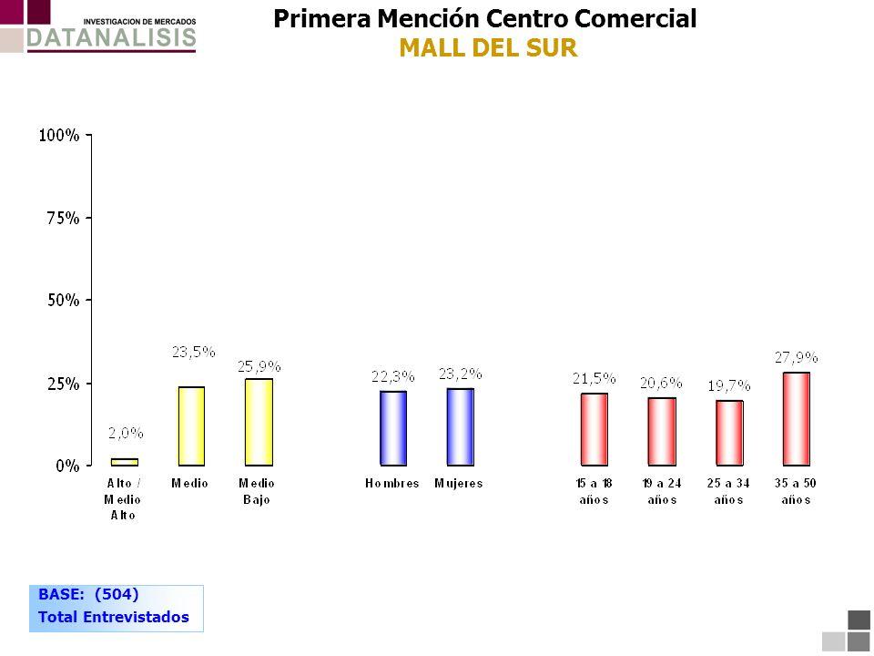 BASE: (504) Total Entrevistados Primera Mención Centro Comercial MALL DEL SUR